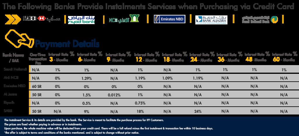 payment method details credit card instalments